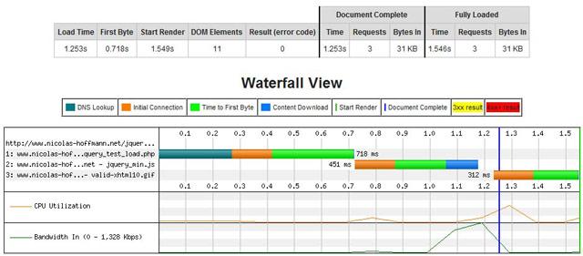 Affichage d'une page avec un élément différé, avec Web page test