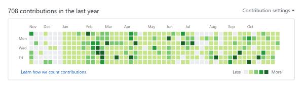 Contribution graph de Nico pour 2017 (y a beaucoup de vert)