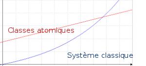 Le poids de la CSS grandit moins vite avec les classes atomiques